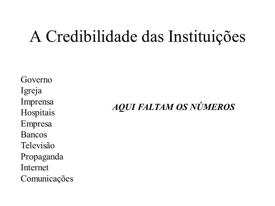 A Credibilidade das Instituições