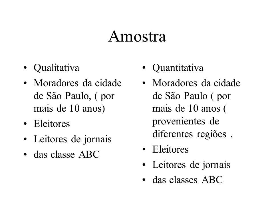 Amostra Qualitativa. Moradores da cidade de São Paulo, ( por mais de 10 anos) Eleitores. Leitores de jornais.