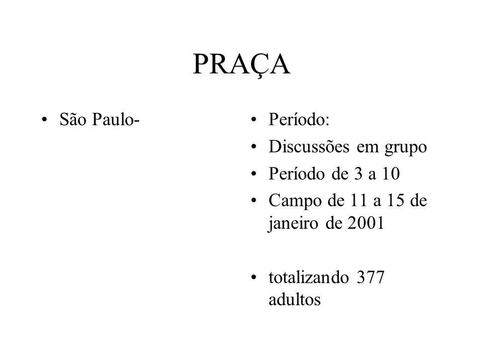 PRAÇA São Paulo- Período: Discussões em grupo Período de 3 a 10