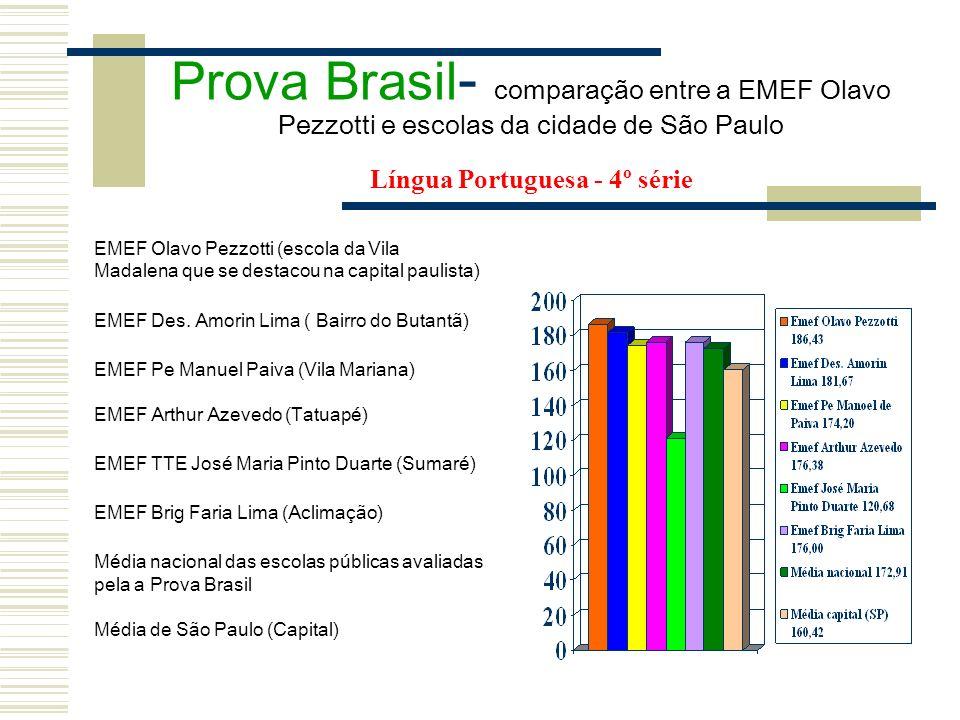 Prova Brasil- comparação entre a EMEF Olavo Pezzotti e escolas da cidade de São Paulo Língua Portuguesa - 4º série