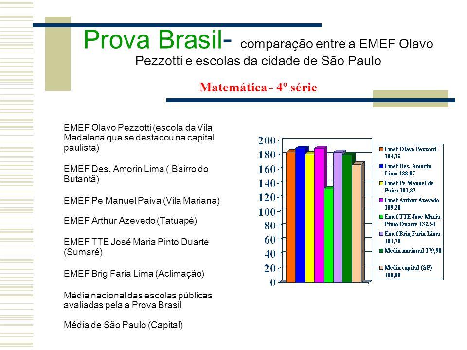 Prova Brasil- comparação entre a EMEF Olavo Pezzotti e escolas da cidade de São Paulo Matemática - 4º série