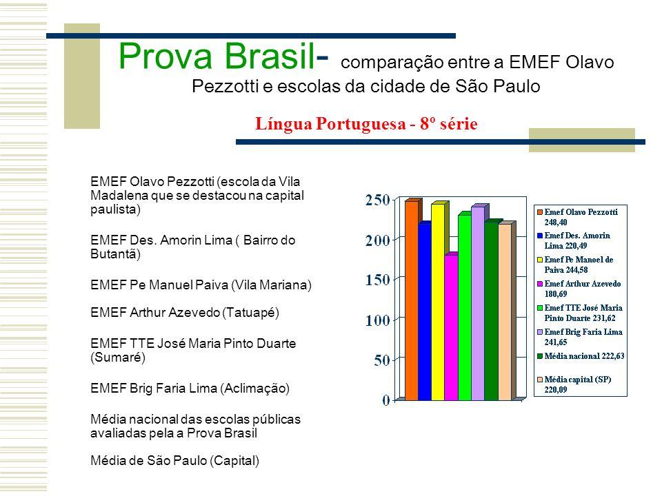 Prova Brasil- comparação entre a EMEF Olavo Pezzotti e escolas da cidade de São Paulo Língua Portuguesa - 8º série