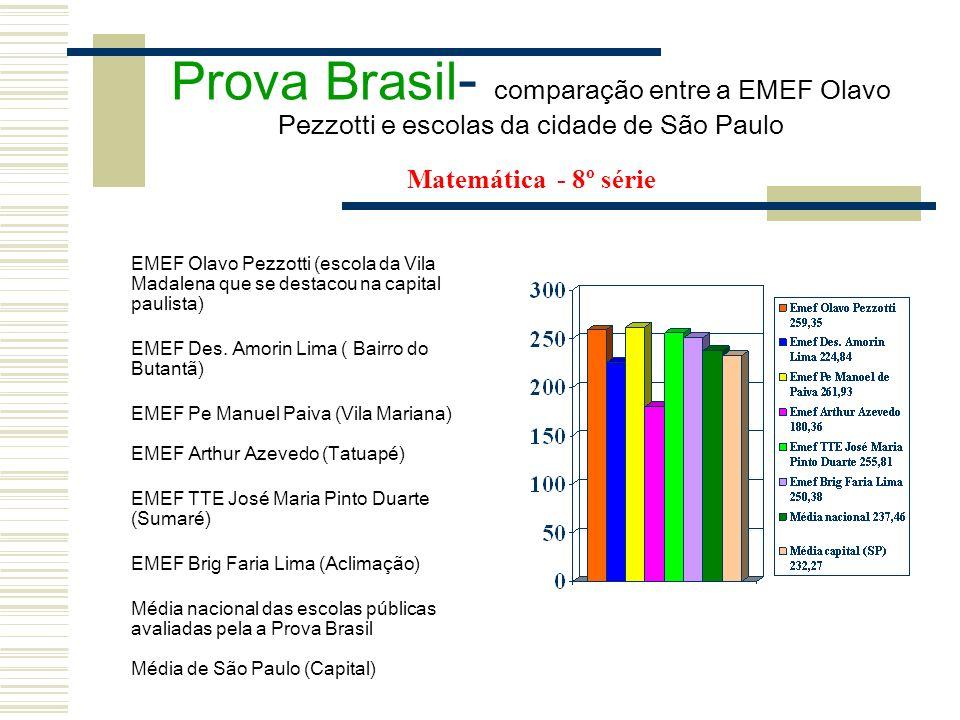 Prova Brasil- comparação entre a EMEF Olavo Pezzotti e escolas da cidade de São Paulo Matemática - 8º série