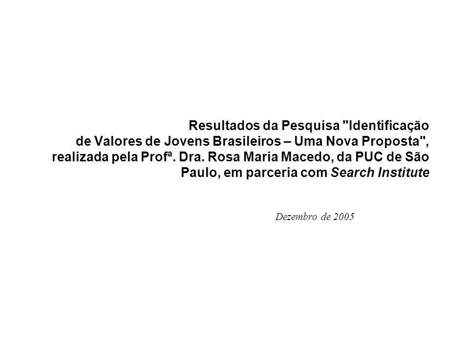 Resultados da Pesquisa Identificação de Valores de Jovens Brasileiros – Uma Nova Proposta , realizada pela Profª. Dra. Rosa Maria Macedo, da PUC de São Paulo, em parceria com Search Institute