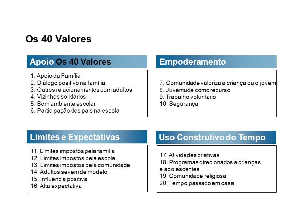 Os 40 Valores Apoio Os 40 Valores Empoderamento Limites e Expectativas