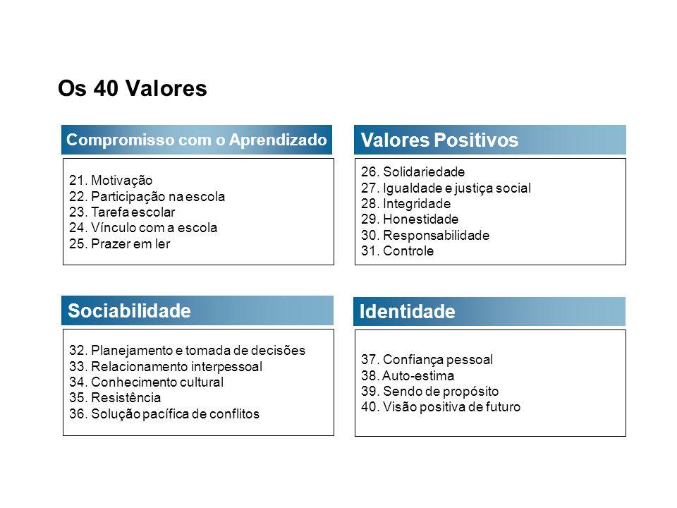 Os 40 Valores Valores Positivos Sociabilidade Identidade