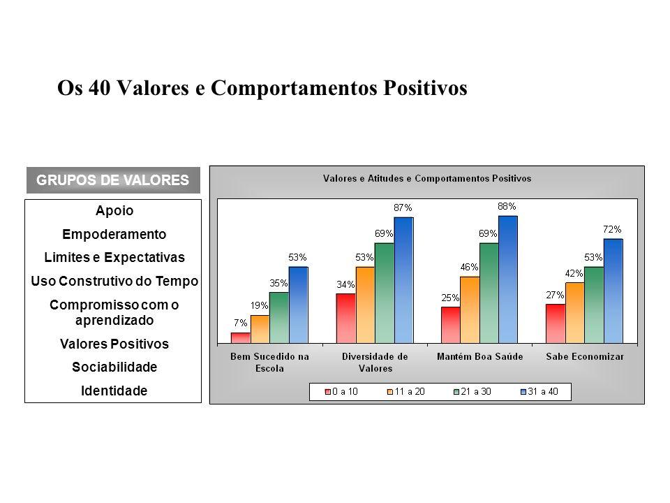 Os 40 Valores e Comportamentos Positivos