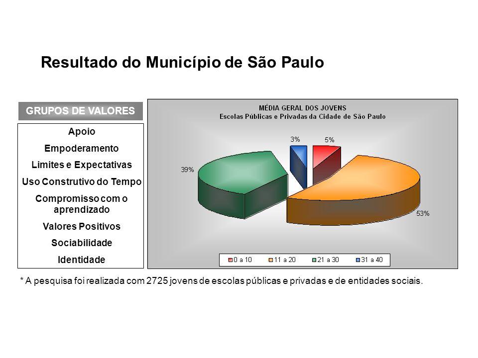 Resultado do Município de São Paulo