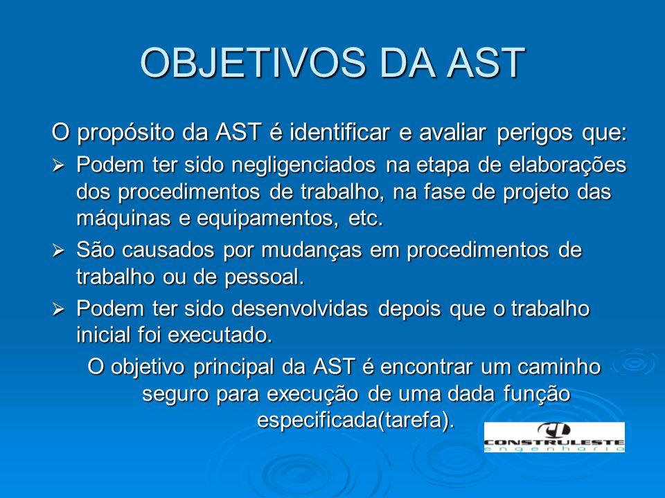 OBJETIVOS DA AST O propósito da AST é identificar e avaliar perigos que: