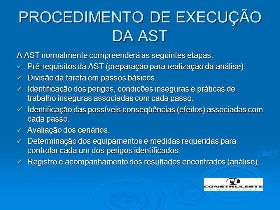 PROCEDIMENTO DE EXECUÇÃO DA AST