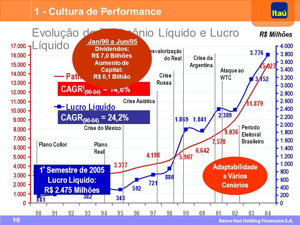 Adaptabilidade a Vários Cenários Lucro Líquido: R$ 2.475 Milhões