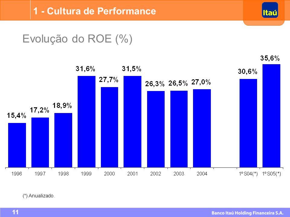 1 - Cultura de Performance