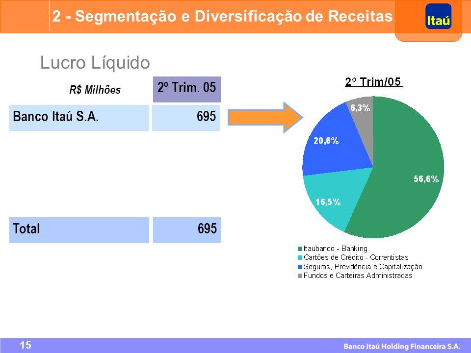 Lucro Líquido 2 - Segmentação e Diversificação de Receitas 2º Trim. 05