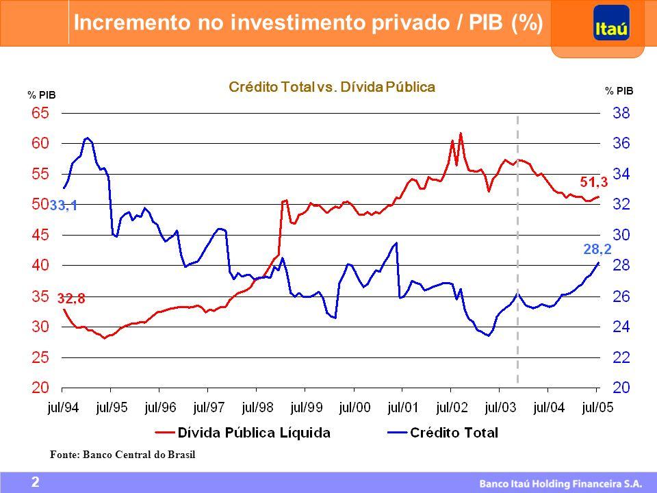 Crédito Total vs. Dívida Pública Fonte: Banco Central do Brasil