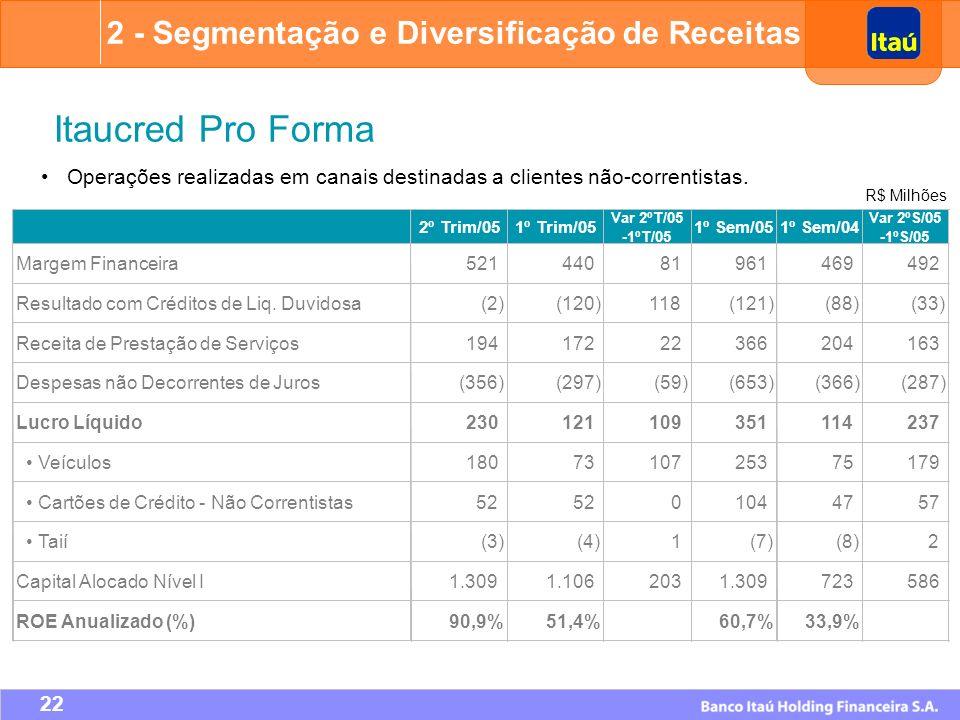 Itaucred Pro Forma 2 - Segmentação e Diversificação de Receitas
