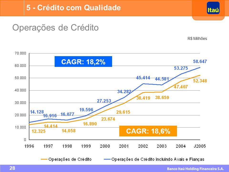 Operações de Crédito 5 - Crédito com Qualidade CAGR: 18,2% CAGR: 18,6%