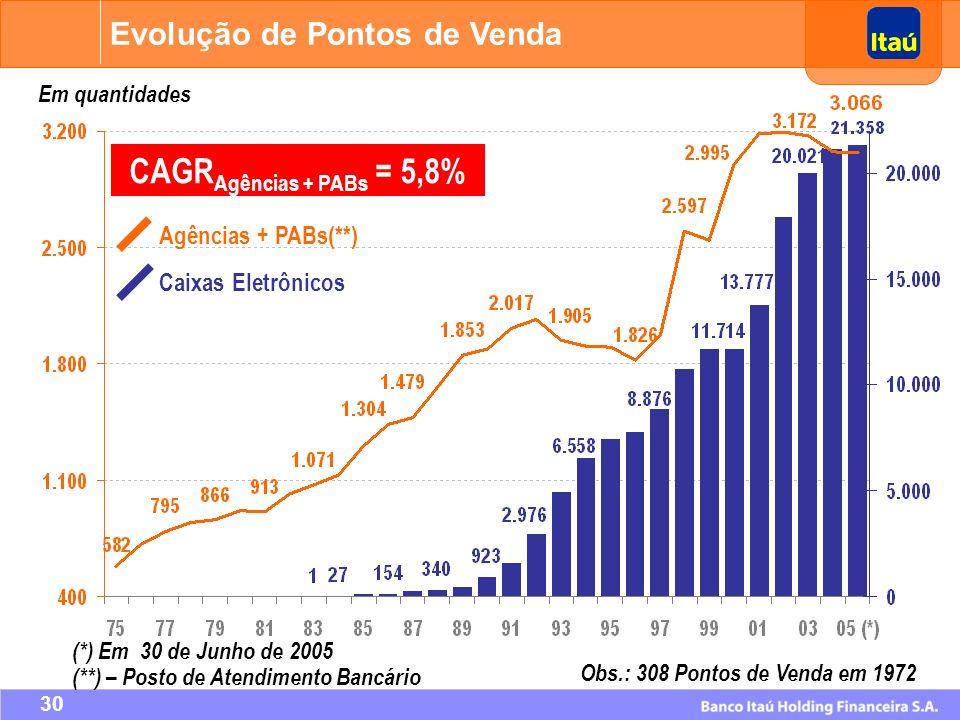 CAGRAgências + PABs = 5,8% Evolução de Pontos de Venda