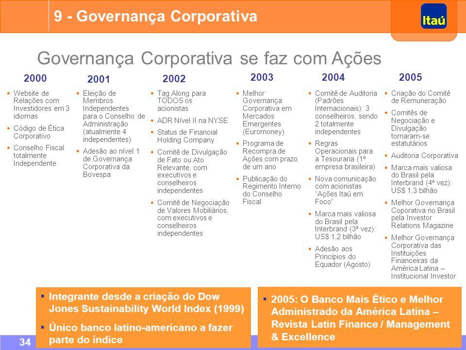 Governança Corporativa se faz com Ações