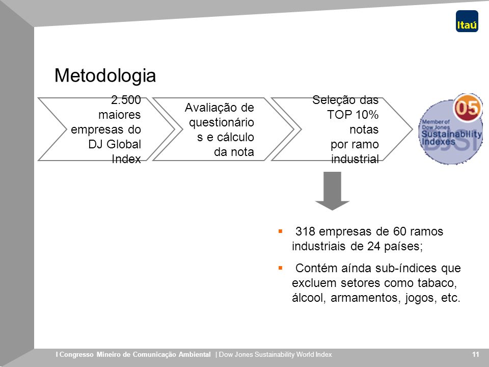 Metodologia 2.500 maiores empresas do DJ Global Index