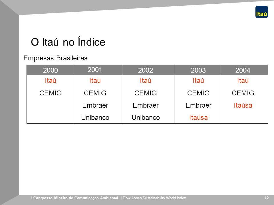O Itaú no Índice Empresas Brasileiras 2000 2001 2002 2003 2004 Itaú