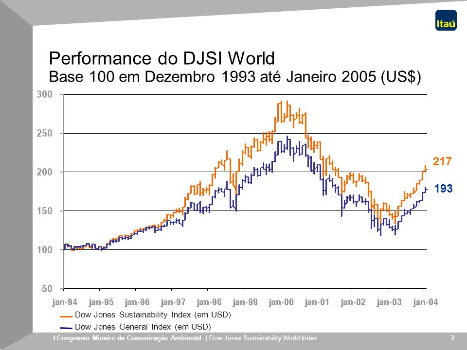 Performance do DJSI World