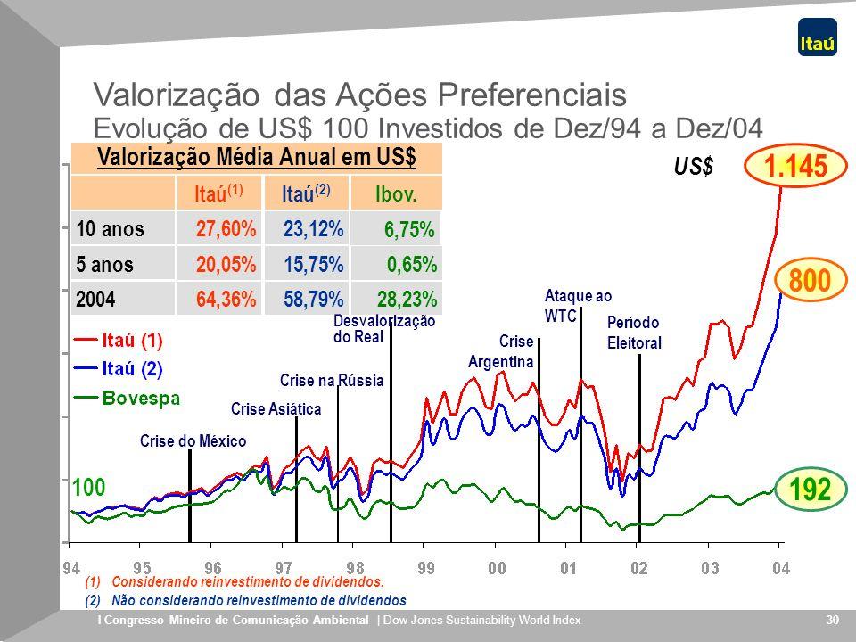 Valorização Média Anual em US$