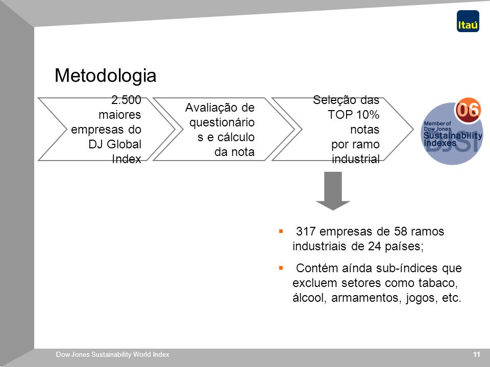 Metodologia 2.500 maiores empresas do DJ Global Index
