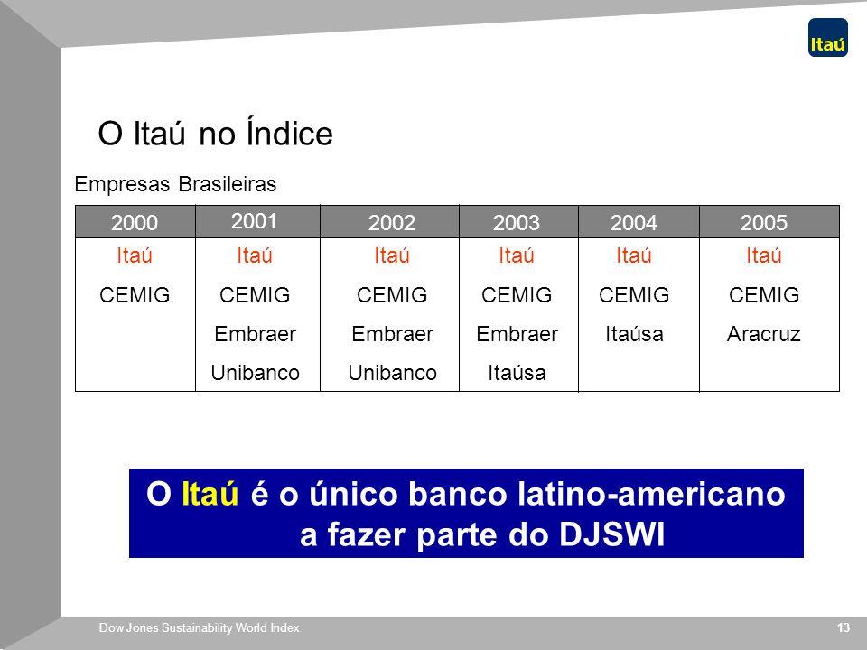 O Itaú é o único banco latino-americano a fazer parte do DJSWI