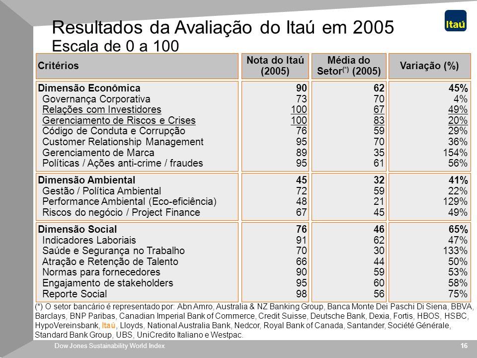 Resultados da Avaliação do Itaú em 2005 Escala de 0 a 100