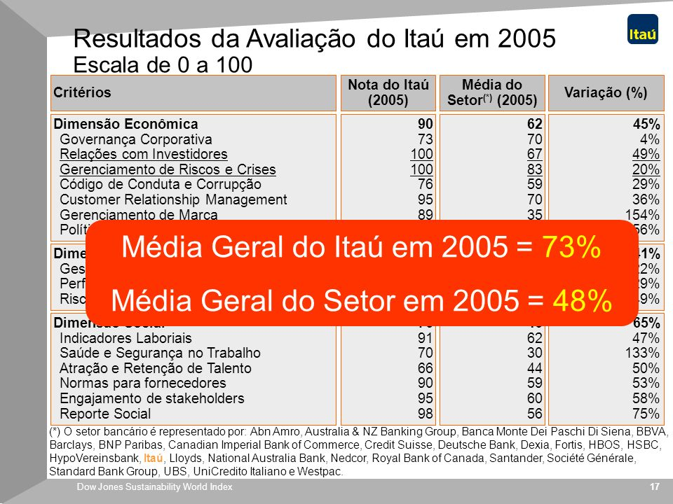 Média Geral do Itaú em 2005 = 73% Média Geral do Setor em 2005 = 48%