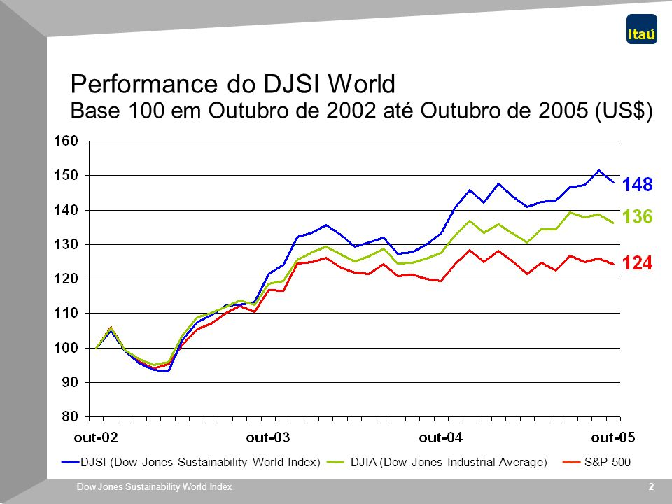 Performance do DJSI World