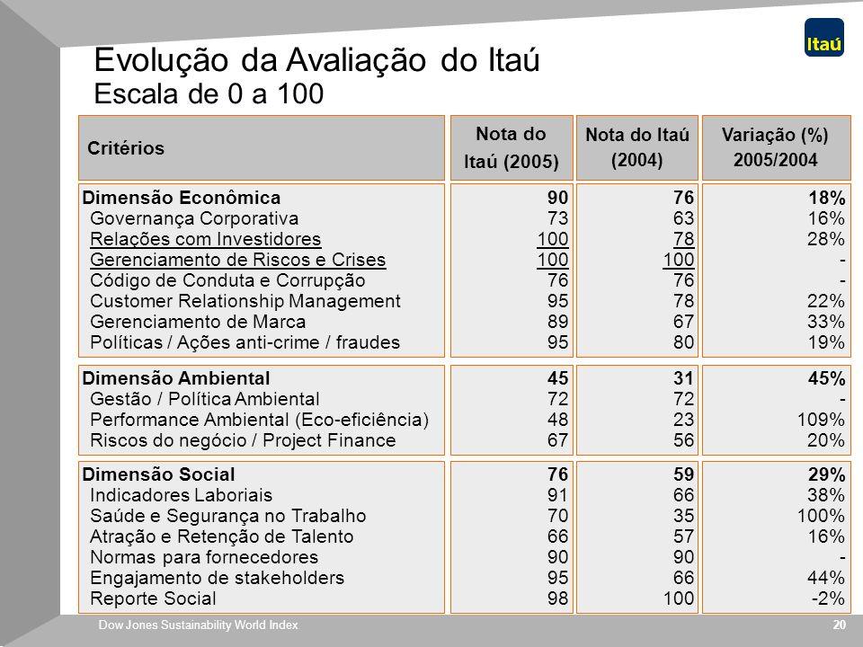 Evolução da Avaliação do Itaú Escala de 0 a 100
