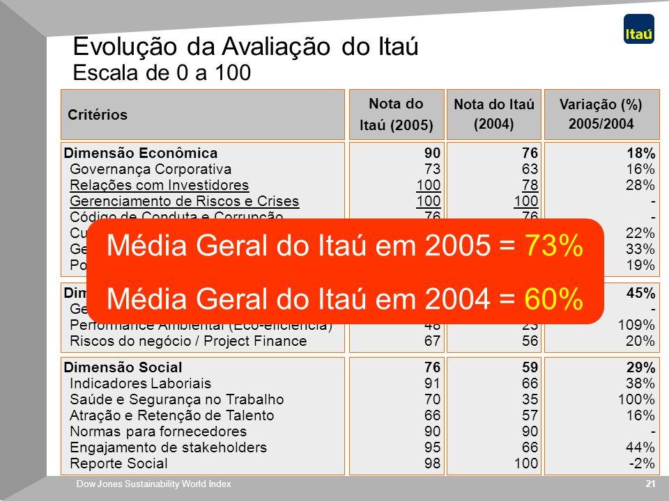 Média Geral do Itaú em 2005 = 73% Média Geral do Itaú em 2004 = 60%