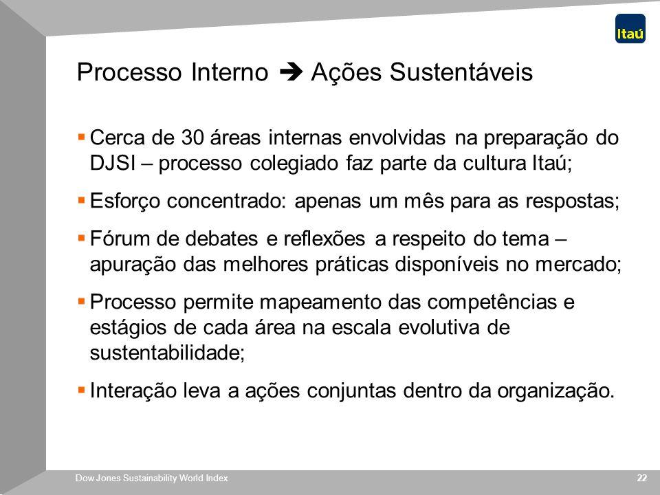 Processo Interno  Ações Sustentáveis