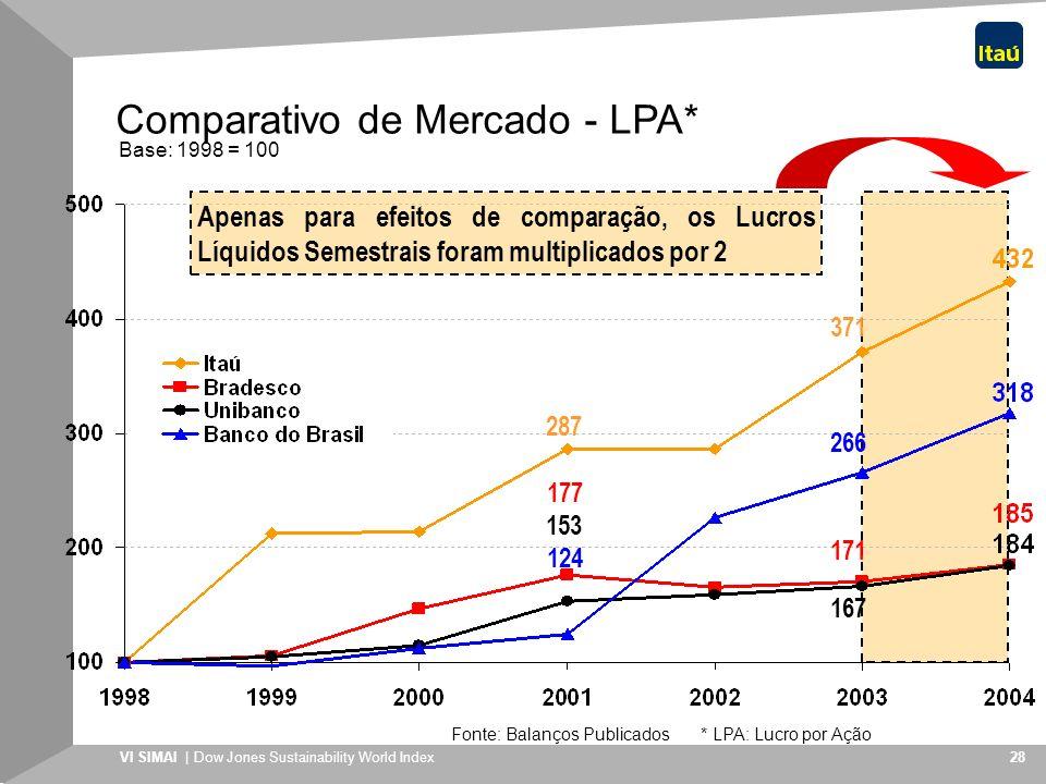 Comparativo de Mercado - LPA*