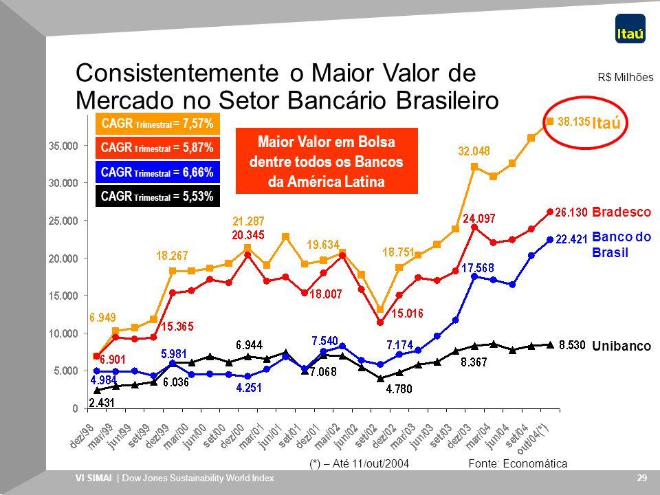 Maior Valor em Bolsa dentre todos os Bancos da América Latina