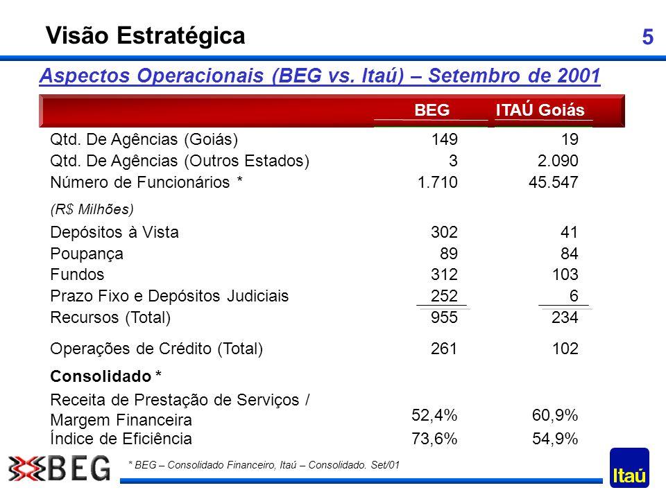 Visão Estratégica Aspectos Operacionais (BEG vs. Itaú) – Setembro de 2001. BEG. ITAÚ Goiás. Qtd. De Agências (Goiás)