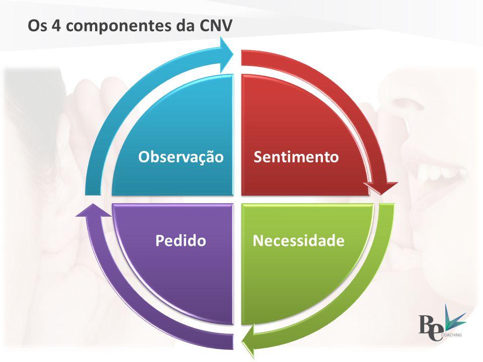 Os 4 componentes da CNV Sentimento Necessidade Pedido Observação