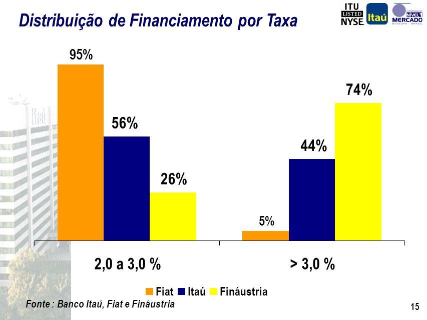 Distribuição de Financiamento por Taxa