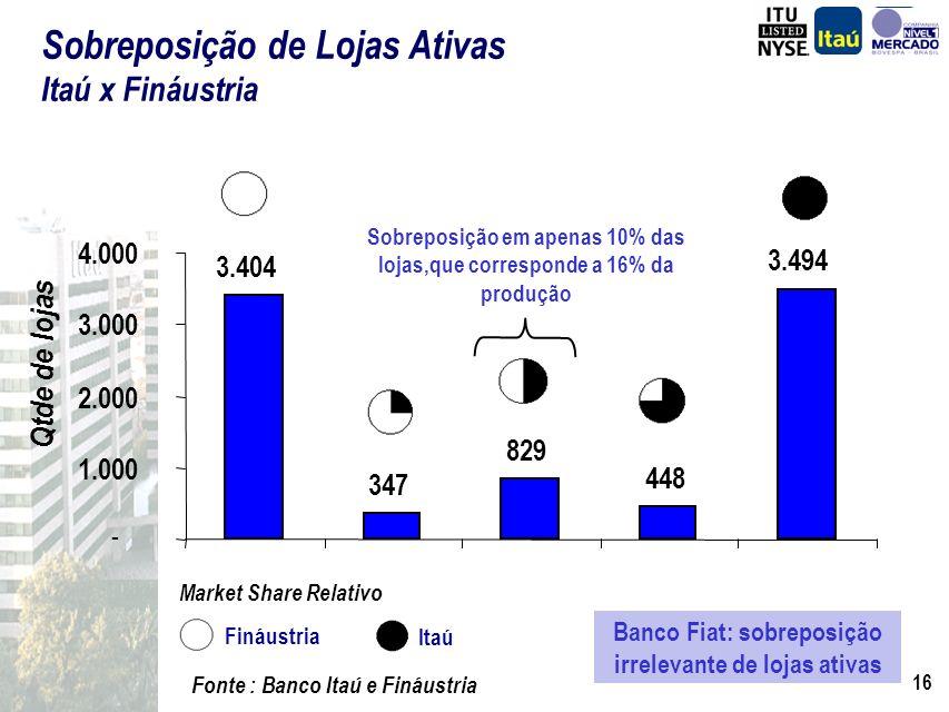 Sobreposição de Lojas Ativas Itaú x Fináustria