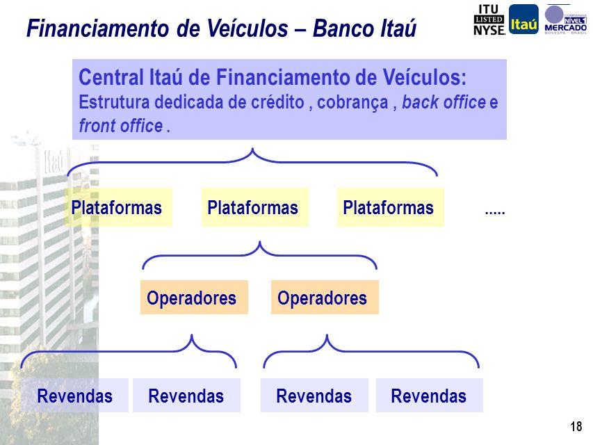 Financiamento de Veículos – Banco Itaú