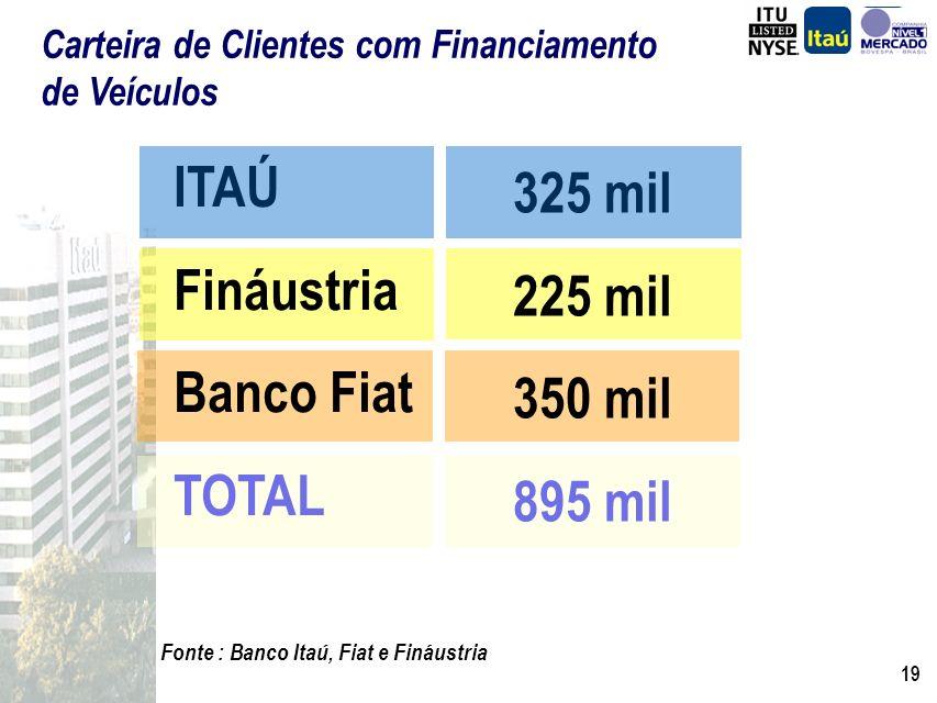 ITAÚ 325 mil Fináustria 225 mil Banco Fiat 350 mil TOTAL 895 mil