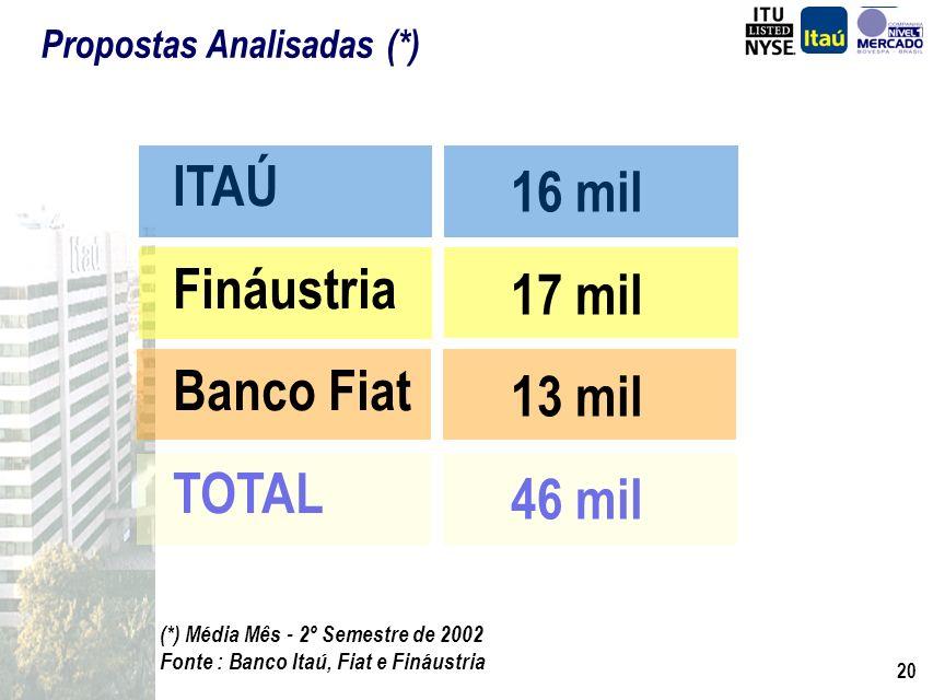 ITAÚ 16 mil Fináustria 17 mil Banco Fiat 13 mil TOTAL 46 mil
