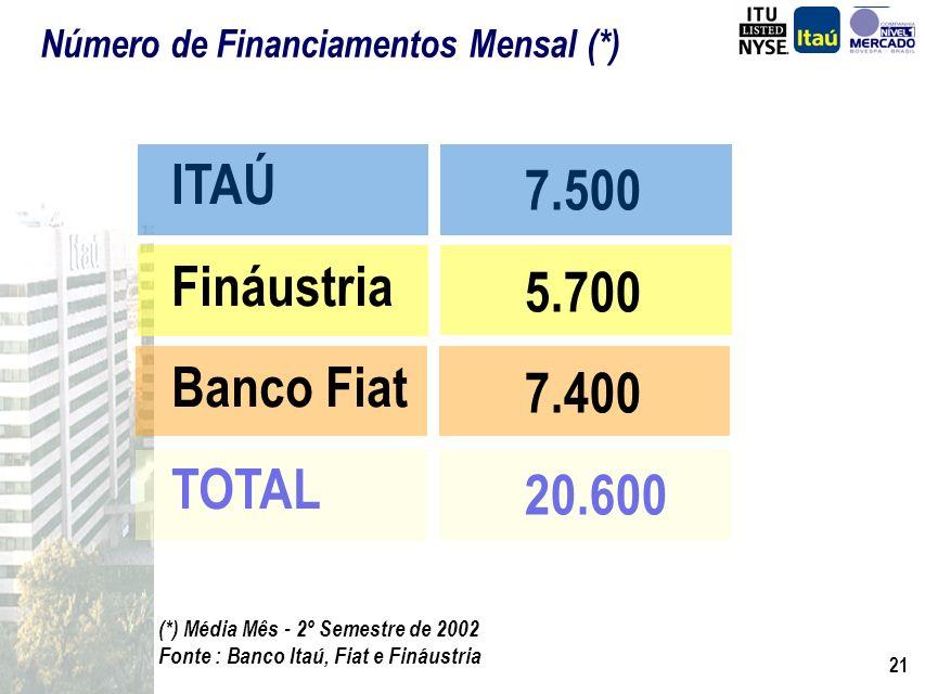 ITAÚ 7.500 Fináustria 5.700 Banco Fiat 7.400 TOTAL 20.600