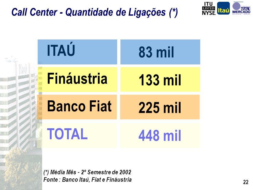 ITAÚ 83 mil Fináustria 133 mil Banco Fiat 225 mil TOTAL 448 mil