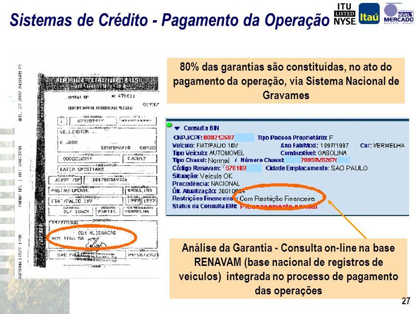 Sistemas de Crédito - Pagamento da Operação
