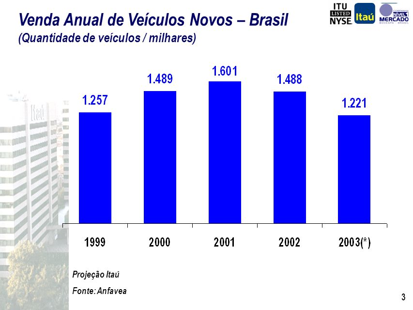 Venda Anual de Veículos Novos – Brasil (Quantidade de veículos / milhares)
