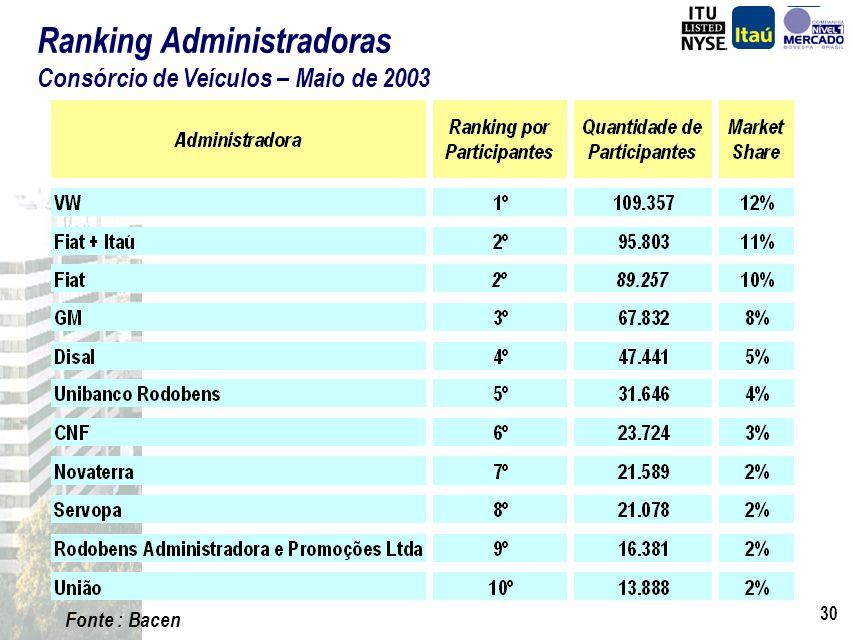 Ranking Administradoras Consórcio de Veículos – Maio de 2003