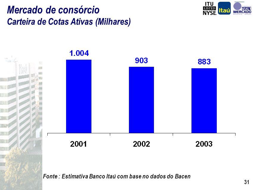 Mercado de consórcio Carteira de Cotas Ativas (Milhares)