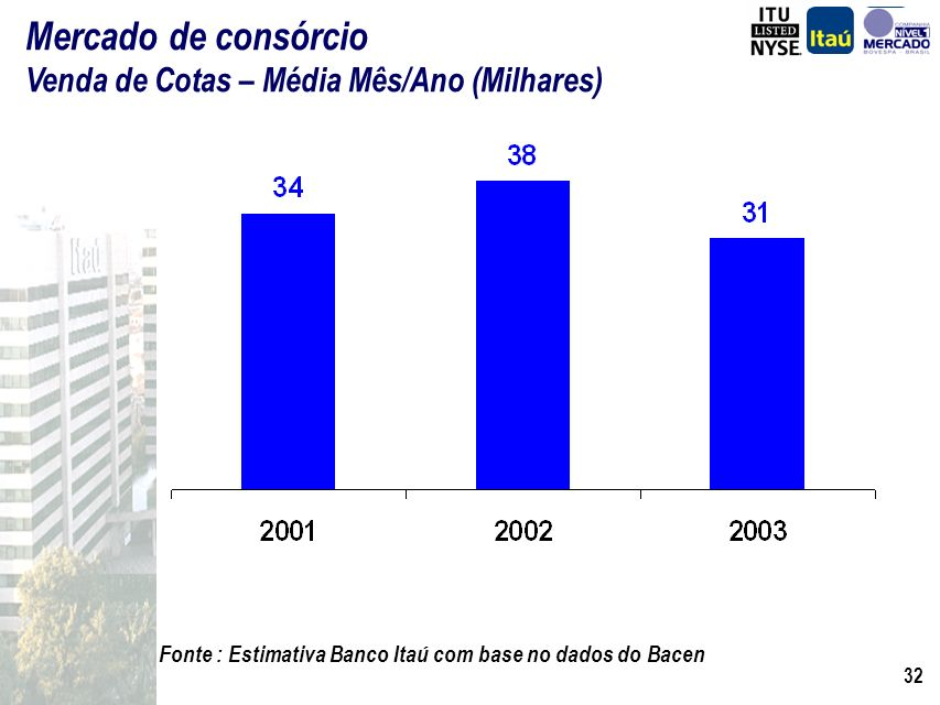 Mercado de consórcio Venda de Cotas – Média Mês/Ano (Milhares)